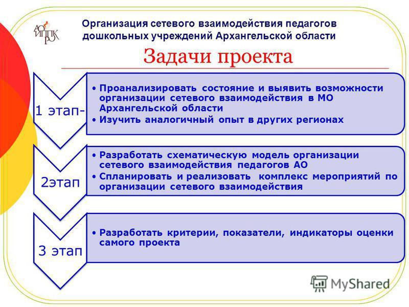 Задачи проекта 1 этап- Проанализировать состояние и выявить возможности организации сетевого взаимодействия в МО Архангельской области Изучить аналогичный опыт в других регионах 2 этап Разработать схематическую модель организации сетевого взаимодейст