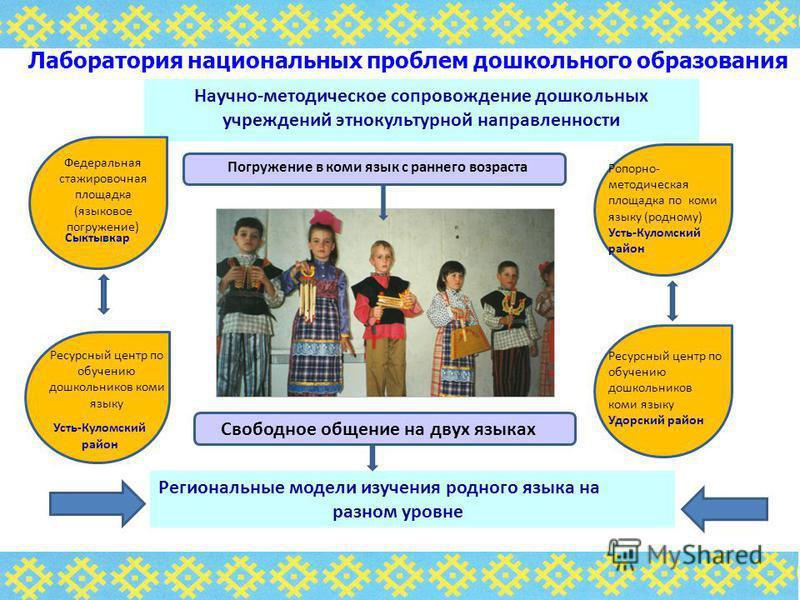 Научно-методическое сопровождение дошкольных учреждений этнокультурной направленности Региональные модели изучения родного языка на разном уровне Погружение в коми язык с раннего возраста Федеральная стажировочная площадка (языковое погружение) Ресур