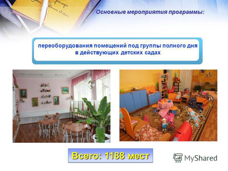 переоборудования помещений под группы полного дня в действующих детских садах Основные мероприятия программы: Всего: 1188 мест