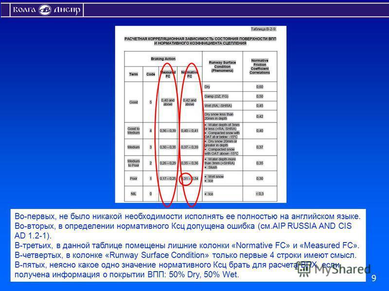 Во-первых, не было никакой необходимости исполнять ее полностью на английском языке. Во-вторых, в определении нормативного Ксц допущена ошибка (см.AIP RUSSIA AND CIS AD 1.2-1). В-третьих, в данной таблице помещены лишние колонки «Normative FC» и «Mea