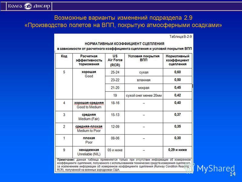 Возможные варианты изменений подраздела 2.9 «Производство полетов на ВПП, покрытую атмосферными осадками» 14