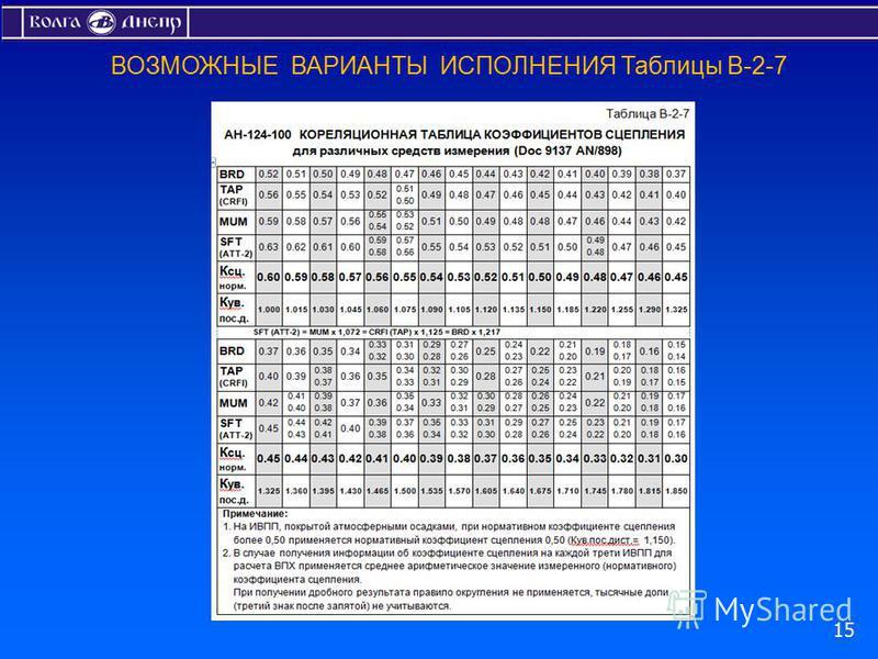 ВОЗМОЖНЫЕ ВАРИАНТЫ ИСПОЛНЕНИЯ Таблицы В-2-7 15