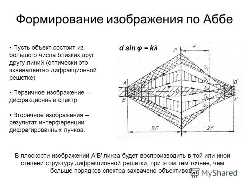 Формирование изображения по Аббе Пусть объект состоит из большого числа близких друг другу линий (оптически это эквивалентно дифракционной решетке) Первичное изображение – дифракционные спектр Вторичное изображения – результат интерференции дифрагиро