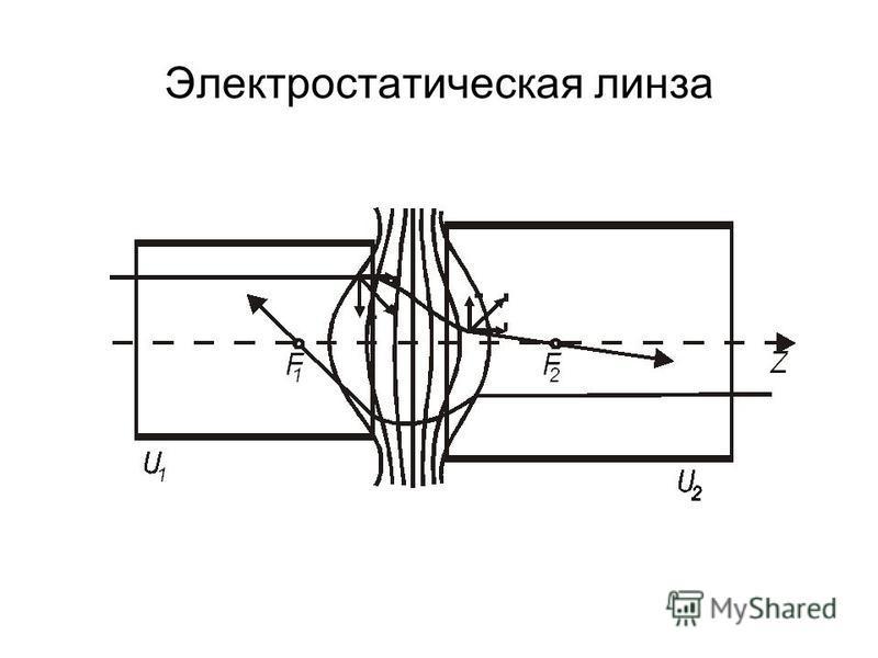Электростатическая линза