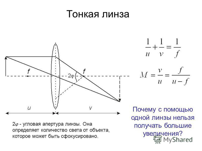 Тонкая линза 2 - угловая апертура линзы. Она определяет количество света от объекта, которое может быть сфокусировано. Почему с помощью одной линзы нельзя получать большие увеличения?
