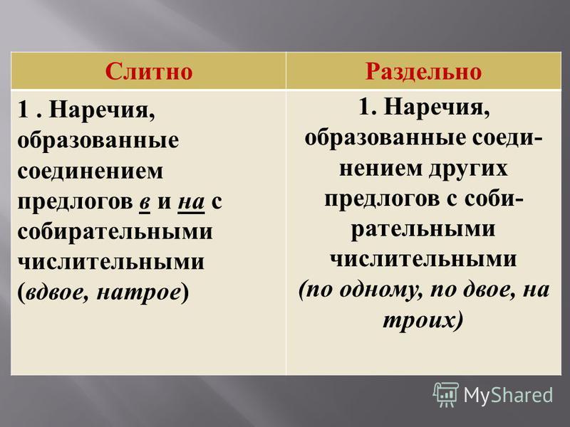 Слитно Раздельно 1. Наречия, образованные соединением предлогов в и на с собирательными числительными (вдвое, натрое) 1. Наречия, образованные соеди нением других предлогов с соби рательными числительными (по одному, по двое, на троих)
