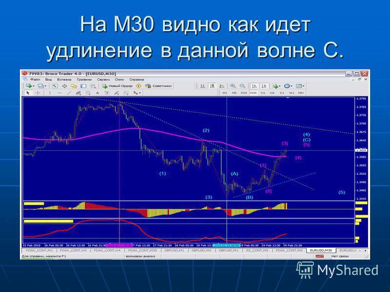 На М30 видно как идет удлинение в данной волне С.