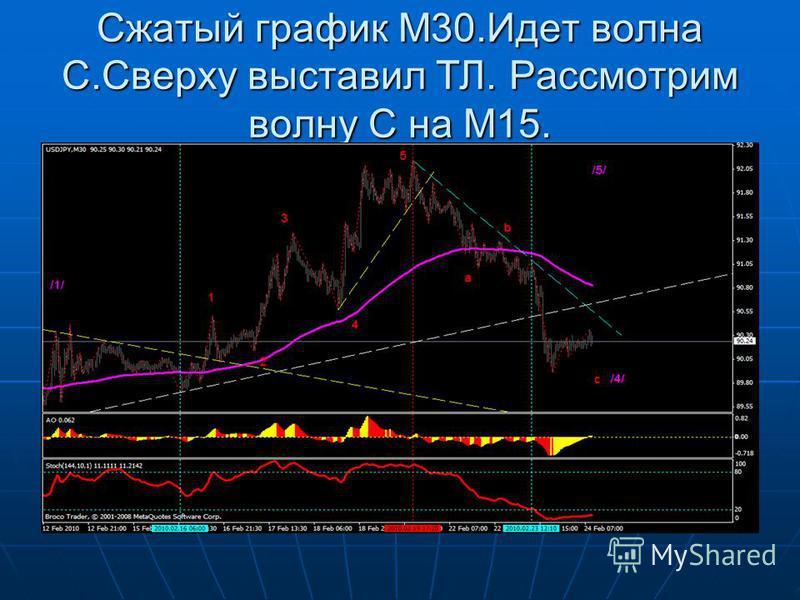 Сжатый график М30. Идет волна С.Сверху выставил ТЛ. Рассмотрим волну С на М15.
