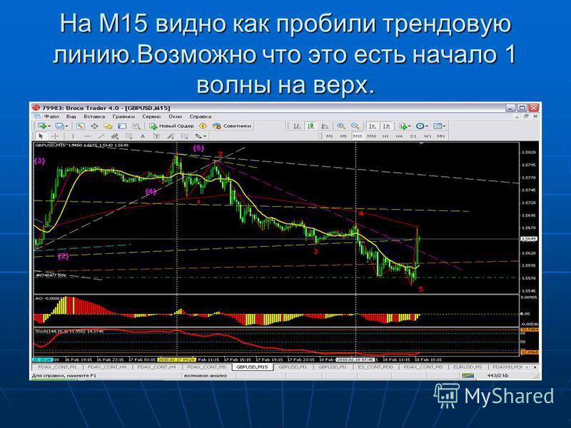 На М15 видно как пробили трендовую линию.Возможно что это есть начало 1 волны на верх.