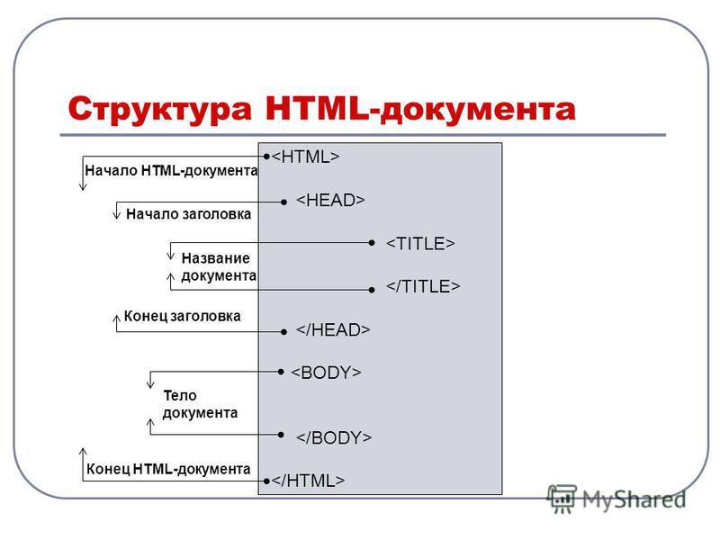 Структура HTML-документа Начало HTML-документа Конец HTML-документа Начало заголовка Конец заголовка Тело документа Название документа