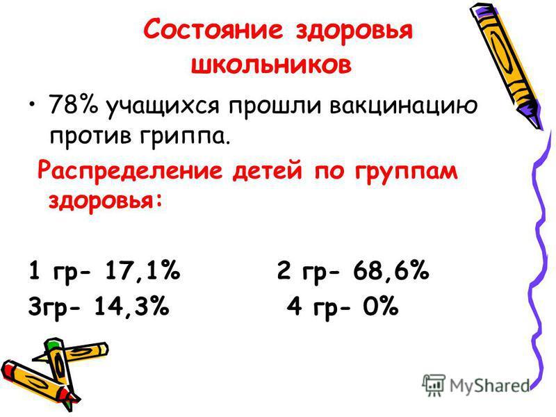 Состояние здоровья школьников 78% учащихся прошли вакцинацию против гриппа. Распределение детей по группам здоровья: 1 гр- 17,1% 2 гр- 68,6% 3 гр- 14,3% 4 гр- 0%