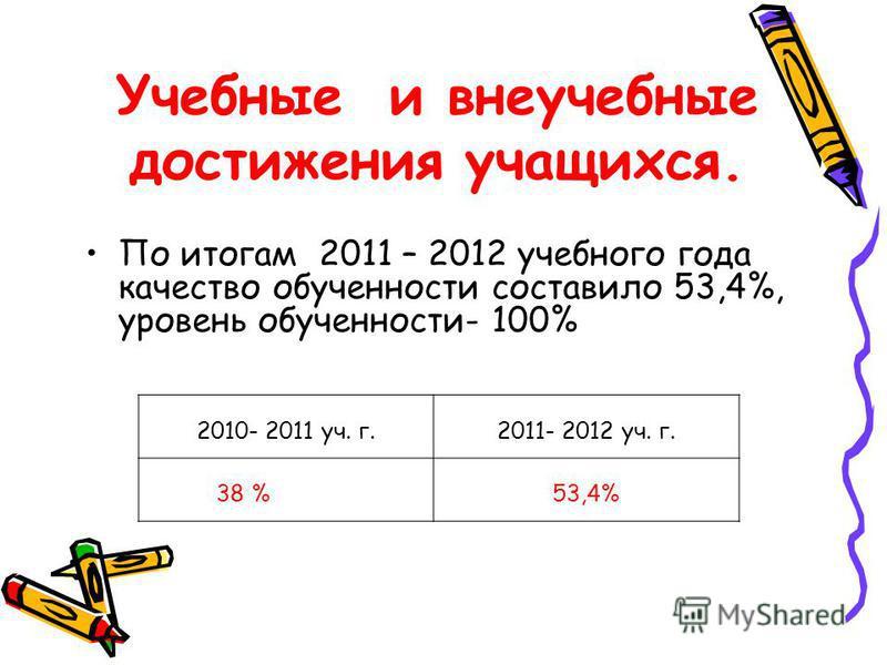 Учебные и внеучебные достижения учащихся. По итогам 2011 – 2012 учебного года качество обученности составило 53,4%, уровень обученности- 100% 2010- 2011 уч. г.2011- 2012 уч. г. 38 %53,4%