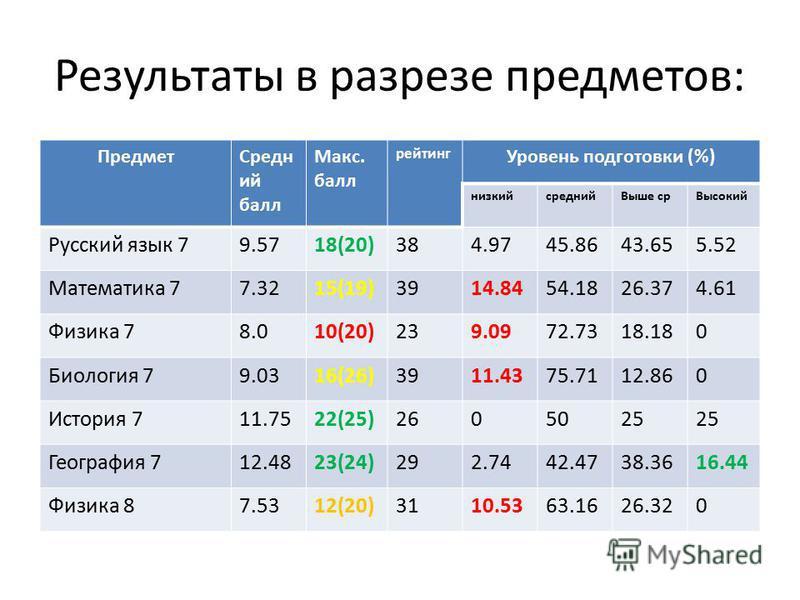 Результаты в разрезе предметов: Предмет Средн ий балл Макс. балл рейтинг Уровень подготовки (%) низкий средний Выше ср Высокий Русский язык 79.5718(20)384.9745.8643.655.52 Математика 77.3215(19)3914.8454.1826.374.61 Физика 78.010(20)239.0972.7318.180