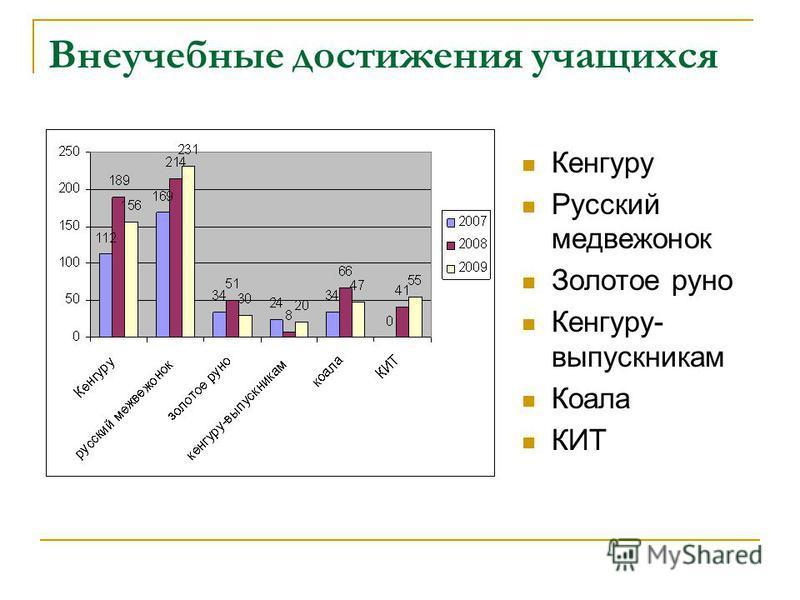 Внеучебные достижения учащихся Кенгуру Русский медвежонок Золотое руно Кенгуру- выпускникам Коала КИТ