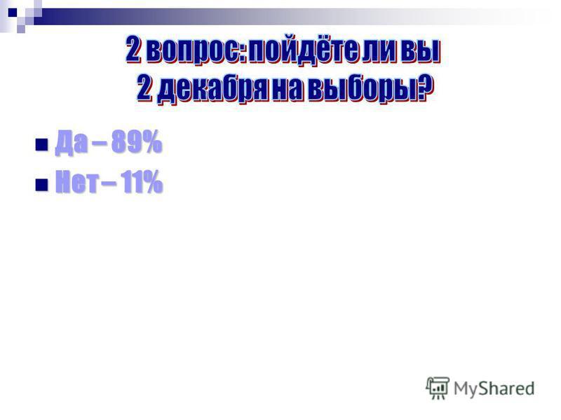 Да – 89% Да – 89% Нет – 11% Нет – 11%