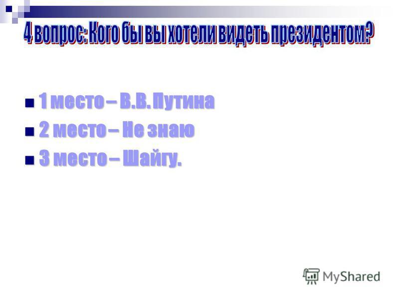 1 место – В.В. Путина 1 место – В.В. Путина 2 место – Не знаю 2 место – Не знаю 3 место – Шайгу. 3 место – Шайгу.