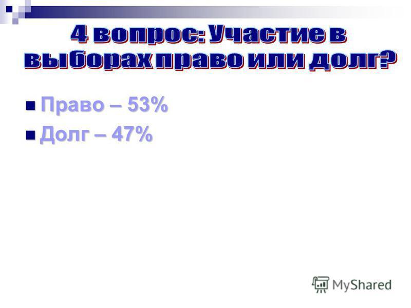 Право – 53% Право – 53% Долг – 47% Долг – 47%