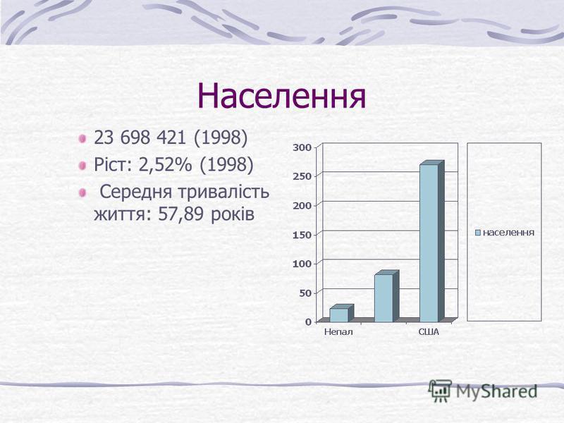 Населення 23 698 421 (1998) Ріст: 2,52% (1998) Середня тривалість життя: 57,89 років