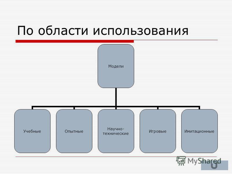 По области использования Модели Учебные Опытные Научно- технические Игровые Имитационные