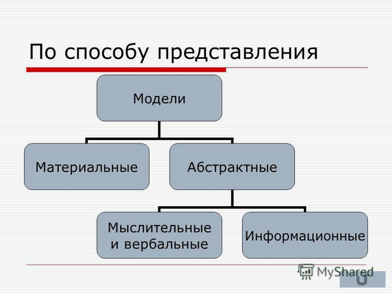 По способу представления Модели Материальные Абстрактные Мыслительные и вербальные Информационные