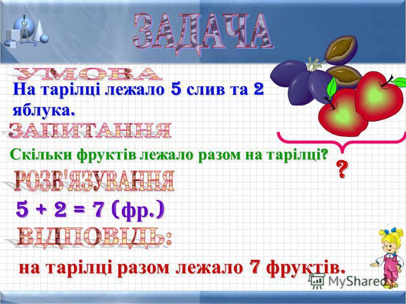 На тарілці лежало 5 слив та 2 яблука. Скільки фруктів лежало разом на тарілці ? 5 + 2 = 7 ( фр.) на тарілці разом лежало 7 фруктів. ?