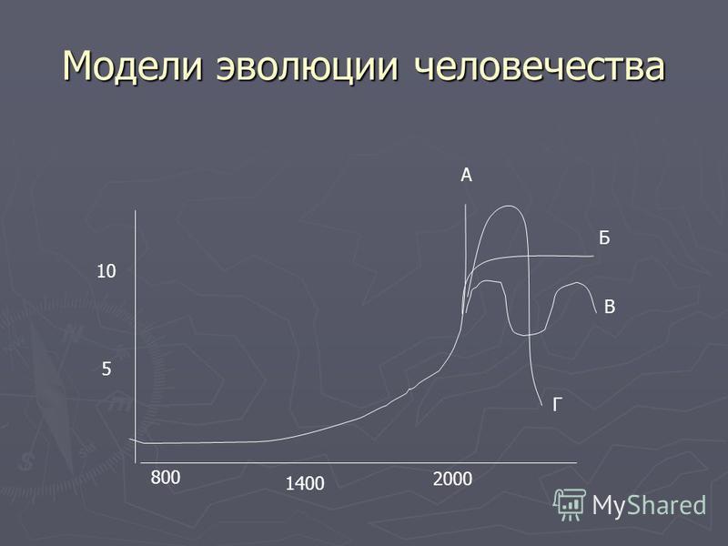 Модели эволюции человечества А Б В Г 10 5 800 1400 2000