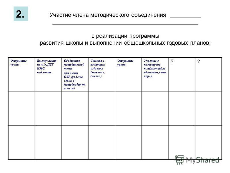 Участие члена методического объединения __________ ______________________________________________ в реализации программы развития школы и выполнении общешкольных годовых планов: 2. Открытые уроки Выступления на м/о, ПТГ НМС, педсовете Обобщение метод
