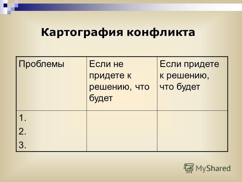Картография конфликта Проблемы Если не придете к решению, что будет Если придете к решению, что будет 1. 2. 3.