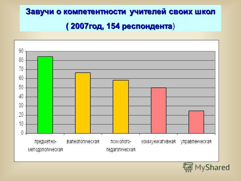 Завучи о компетентности учителей своих школ ( 2007 год, 154 респондента ( 2007 год, 154 респондента)