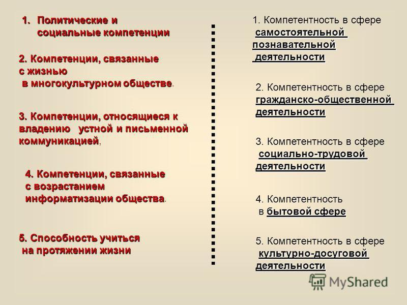 1. Политические и социальные компетенции 2. Компетенции, связанные с жизнью в многокультурном обществе в многокультурном обществе. 3.Компетенции, относящиеся к владению устной и письменной коммуникацией 3. Компетенции, относящиеся к владению устной и