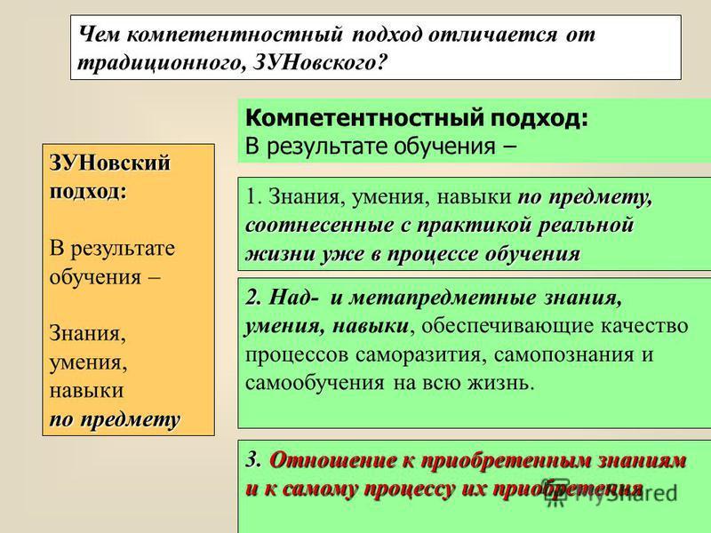 Чем компетентностный подход отличается от традиционного, ЗУНовского? ЗУНовскийподход: В результате обучения – Знания, умения, навыки по предмету по предмету, соотнесенные с практикой реальной жизни уже в процессе обучения 1. Знания, умения, навыки по