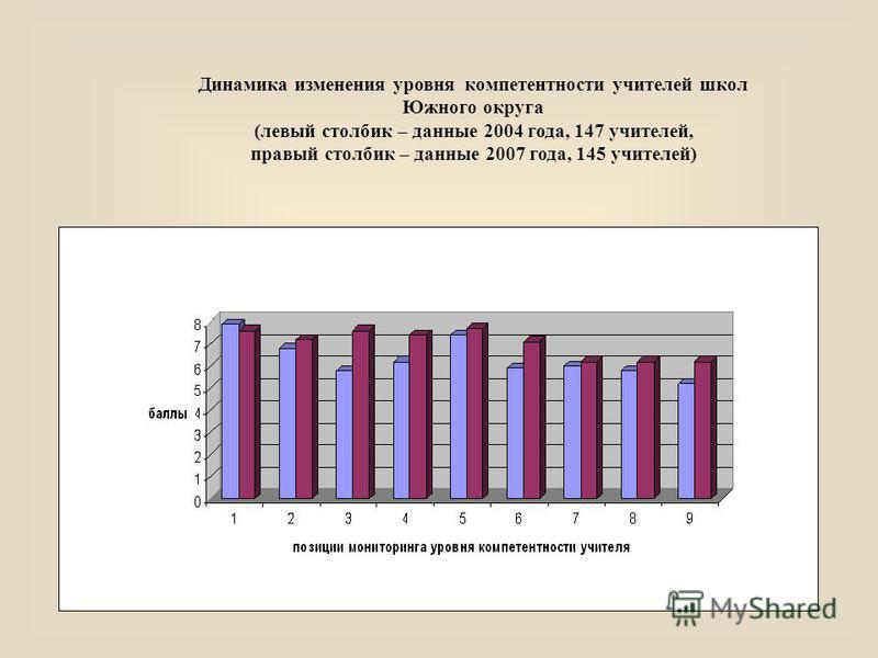 Динамика изменения уровня компетентности учителей школ Южного округа (левый столбик – данные 2004 года, 147 учителей, правый столбик – данные 2007 года, 145 учителей)
