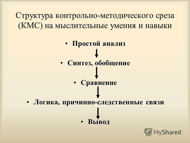 Структура контрольно-методического среза (КМС) на мыслительные умения и навыки Простой анализ Простой анализ Синтез, обобщение Синтез, обобщение Сравнение Сравнение Логика, причинно-следственные связи Логика, причинно-следственные связи Вывод Вывод