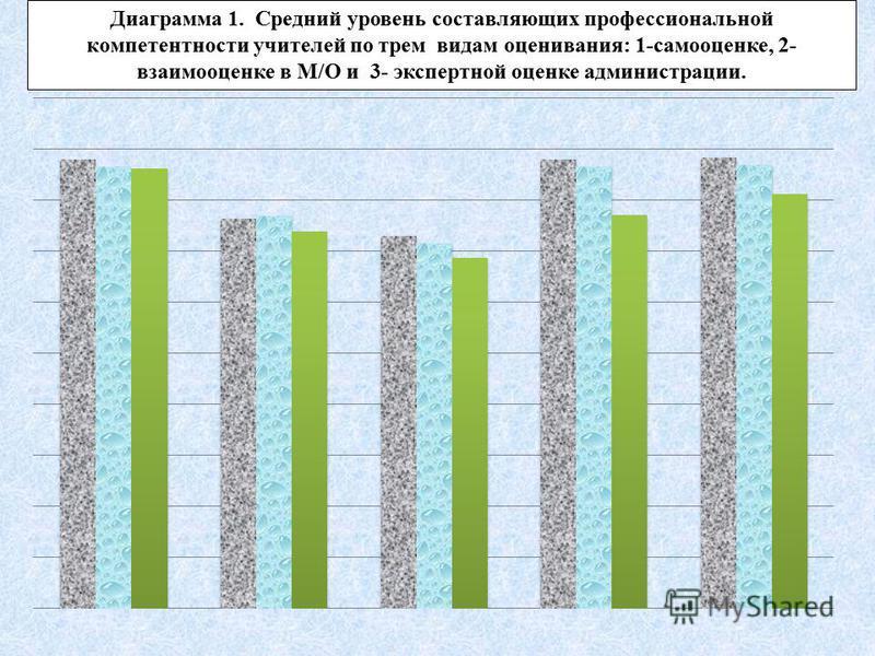 Диаграмма 1. Средний уровень составляющих профессиональной компетентности учителей по трем видам оценивания: 1-самооценке, 2- взаимооценке в М/О и 3- экспертной оценке администрации.