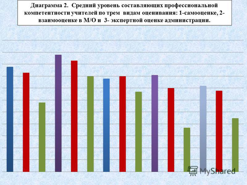 Диаграмма 2. Средний уровень составляющих профессиональной компетентности учителей по трем видам оценивания: 1-самооценке, 2- взаимооценке в М/О и 3- экспертной оценке администрации.