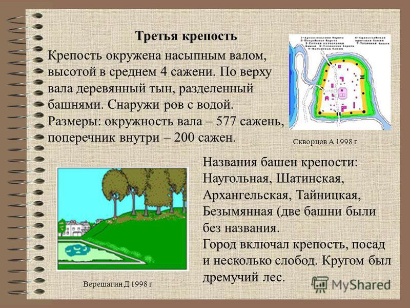 Скворцов А 1998 г Третья крепость Верещагин Д 1998 г Крепость окружена насыпным валом, высотой в среднем 4 сажени. По верху вала деревянный тын, разделенный башнями. Снаружи ров с водой. Размеры: окружность вала – 577 сажень, поперечник внутри – 200
