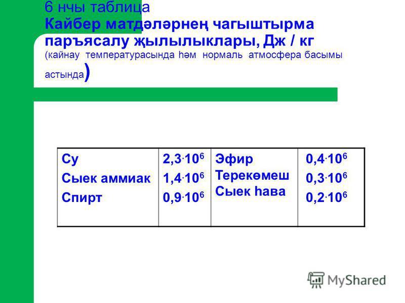 6 нчы таблица Кайбер матдәләрнең чагыштырма паръясалу җылылыклары, Дж / кг (кайнау температурасында һәм нормаль атмосфера басымы астында ) Су Сыек аммиак Спирт 2,3. 10 6 1,4. 10 6 0,9. 10 6 Эфир Терекөмеш Сыек һава 0,4. 10 6 0,3. 10 6 0,2. 10 6