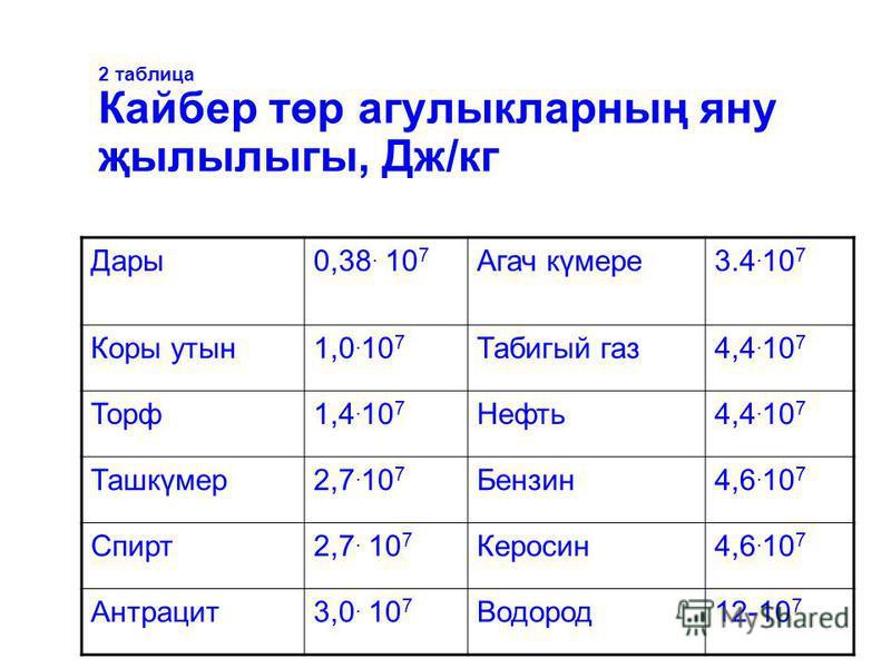 2 таблица Кайбер төр агулыкларның яну җылылыгы, Дж/кг Дары0,38. 10 7 Агач күмере3.4. 10 7 Коры утын1,0. 10 7 Табигый газ4,4. 10 7 Торф1,4. 10 7 Нефть4,4. 10 7 Ташкүмер2,7. 10 7 Бензин4,6. 10 7 Спирт2,7. 10 7 Керосин4,6. 10 7 Антрацит3,0. 10 7 Водород