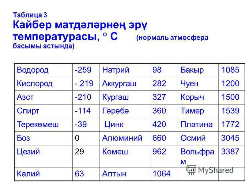 Таблица 3 Кайбер матдәләрнең эрү температурасы, ° С (нормаль атмосфера басымы астында) Водород-259Натрий98Бакыр1085 Кислород- 219Аккургаш282Чуен1200 Азст-210Кургаш327Корыч1500 Спирт-114Гәрәбә360Тимер1539 Терекөмеш-39 Цинк420Платина1772 Боз0Алюминий66