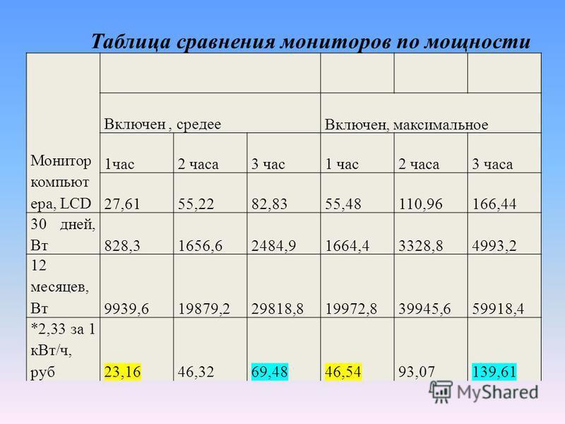 Таблица сравнения мониторов по мощности Монитор компьютера, LCD Включен, среде Включен, максимальное 1 час 2 часа 3 час 1 час 2 часа 3 часа 27,6155,2282,8355,48110,96166,44 30 дней, Вт 828,31656,62484,91664,43328,84993,2 12 месяцев, Вт 9939,619879,22