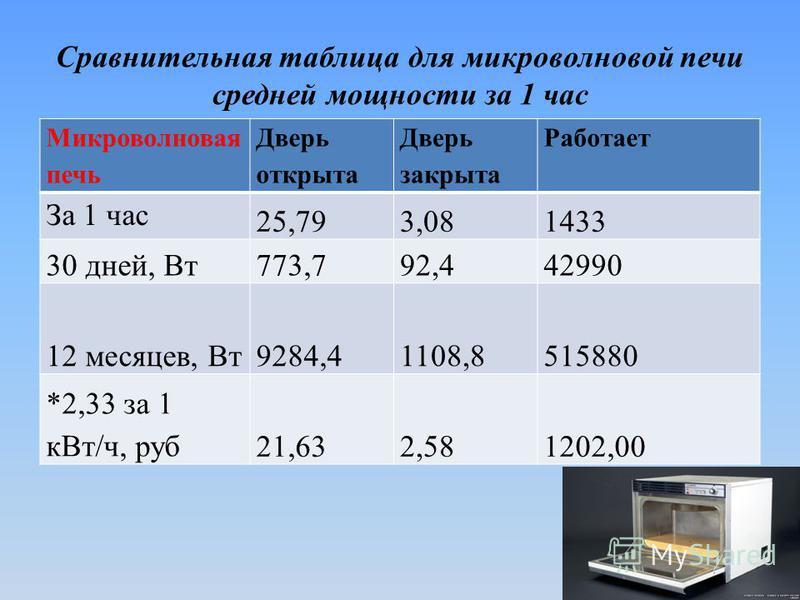 Сравнительная таблица для микроволновой печи средней мощности за 1 час Микроволновая печь Дверь открыта Дверь закрыта Работает За 1 час 25,793,081433 30 дней, Вт 773,792,442990 12 месяцев, Вт 9284,41108,8515880 *2,33 за 1 к Вт/ч, руб 21,632,581202,00
