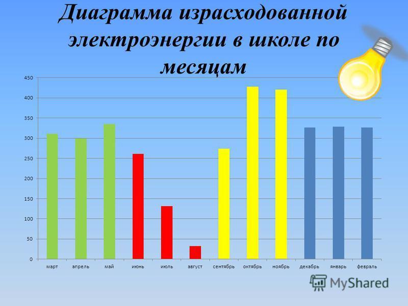 Диаграмма израсходованной электроэнергии в школе по месяцам