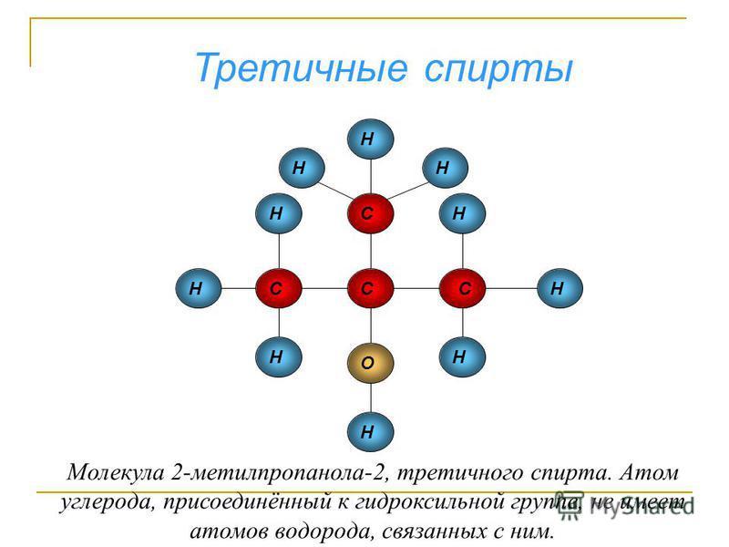 Третичные спирты Н Н Н Н Н Н Н Н Н Н СС С С О Молекула 2-метилпропанола-2, третичного спирта. Атом углерода, присоединённый к гидроксильной группе, не имеет атомов водорода, связанных с ним.
