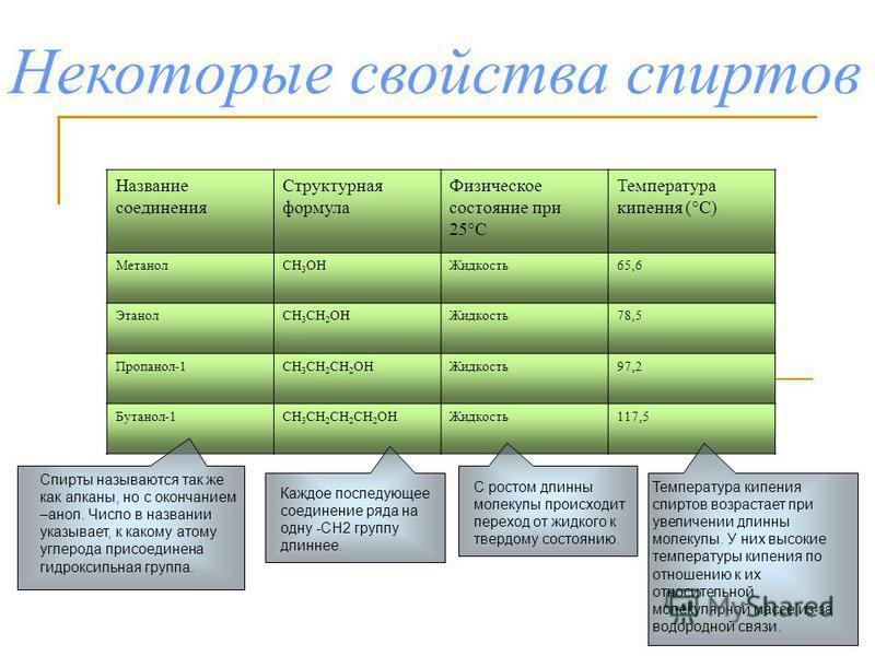 Название соединения Структурная формула Физическое состояние при 25°С Температура кипения (°С) МетанолСН 3 ОНЖидкость 65,6 ЭтанолСН 3 СН 2 ОНЖидкость 78,5 Пропанол-1СН 3 СН 2 СН 2 ОНЖидкость 97,2 Бутанол-1СН 3 СН 2 СН 2 СН 2 ОНЖидкость 117,5 Спирты н