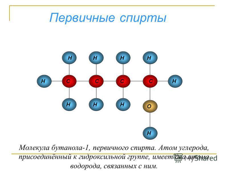 СССС Н ННН НН НН Н Н О Первичные спирты Молекула бутанола-1, первичного спирта. Атом углерода, присоединённый к гидроксильной группе, имеет два атома водорода, связанных с ним.