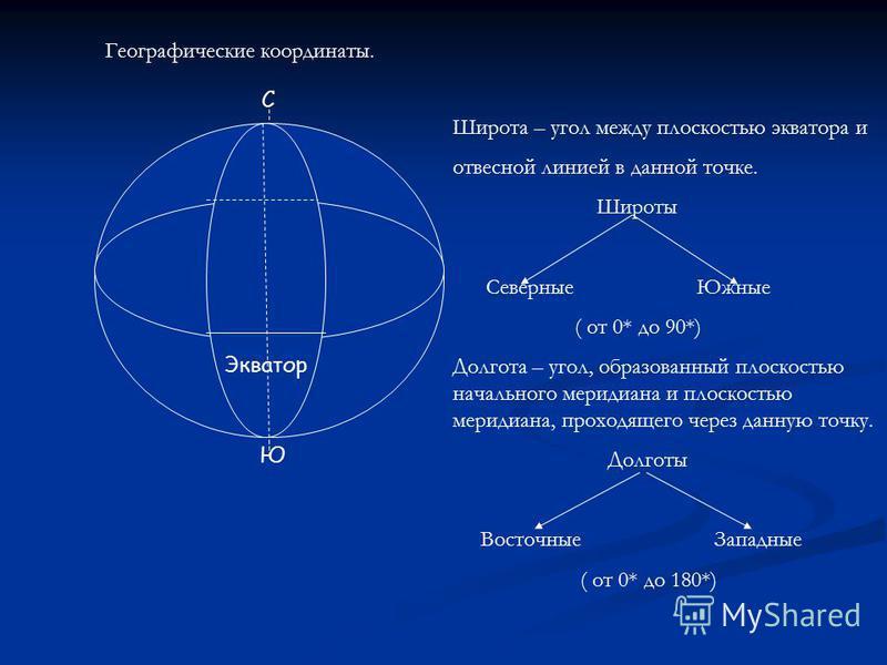 Экватор С Ю Географические координаты. Широта – угол между плоскостью экватора и отвесной линией в данной точке. Широты Северные Южные ( от 0* до 90*) Долгота – угол, образованный плоскостью начального меридиана и плоскостью меридиана, проходящего че