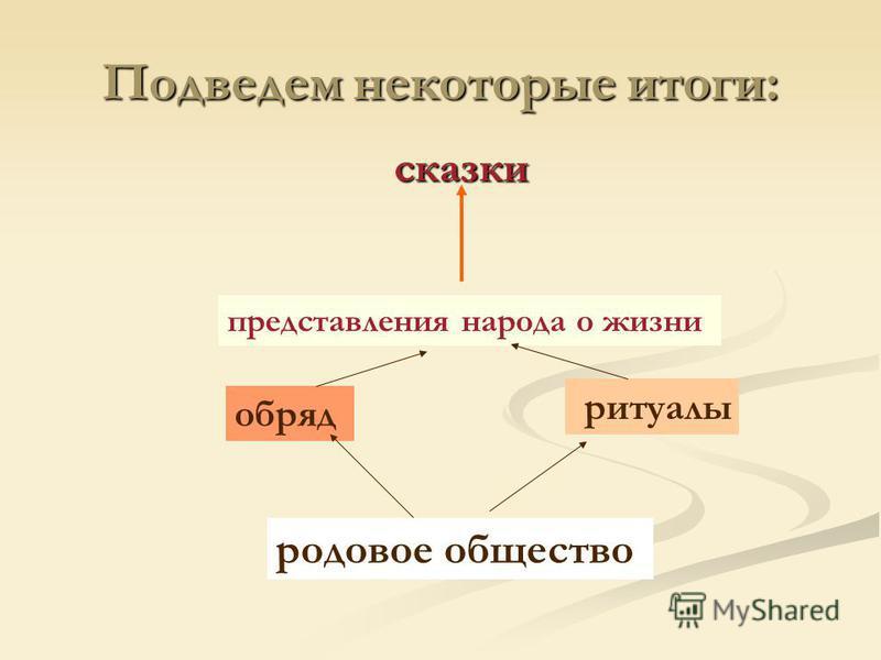 Подведем некоторые итоги: родовое общество ритуалы обряд представления народа о жизни сказки