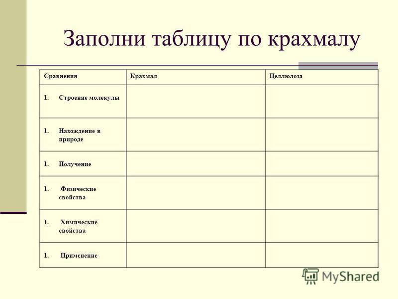 Заполни таблицу по крахмалу Сравнения КрахмалЦеллюлоза 1. Строение молекулы 1. Нахождение в природе 1. Получение 1. Физические свойства 1. Химические свойства 1. Применение
