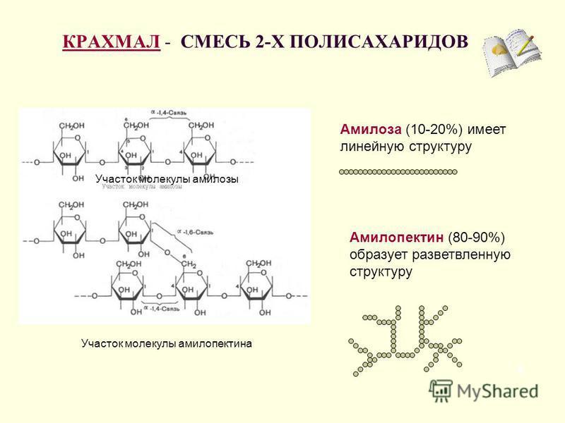 КРАХМАЛКРАХМАЛ - СМЕСЬ 2-Х ПОЛИСАХАРИДОВ 8 Амилоза (10-20%) имеет линейную структуру Амилопектин (80-90%) образует разветвленную структуру Участок молекулы амилозы Участок молекулы амилопектина