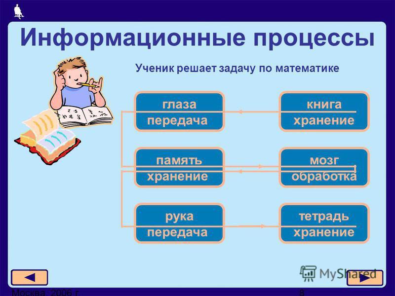 Москва, 2006 г.8 Информационные процессы Ученик решает задачу по математике глаза передача книга хранение память хранение мозг обработка рука передача тетрадь хранение